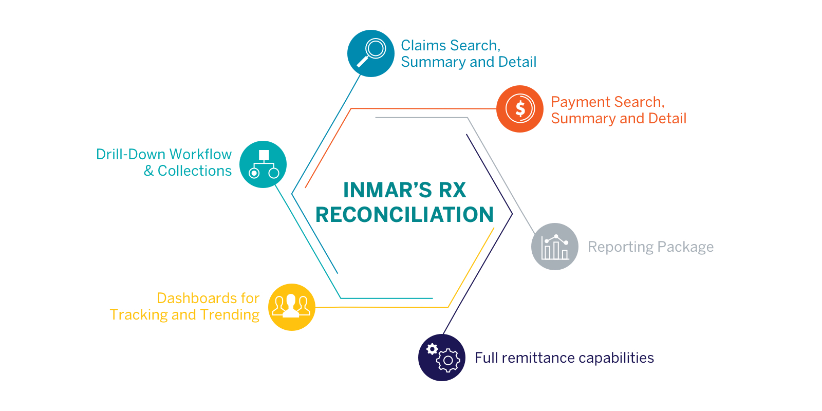 Inmar's Rx Reconciliation is a robust system that is used to process over one billion claims annually.