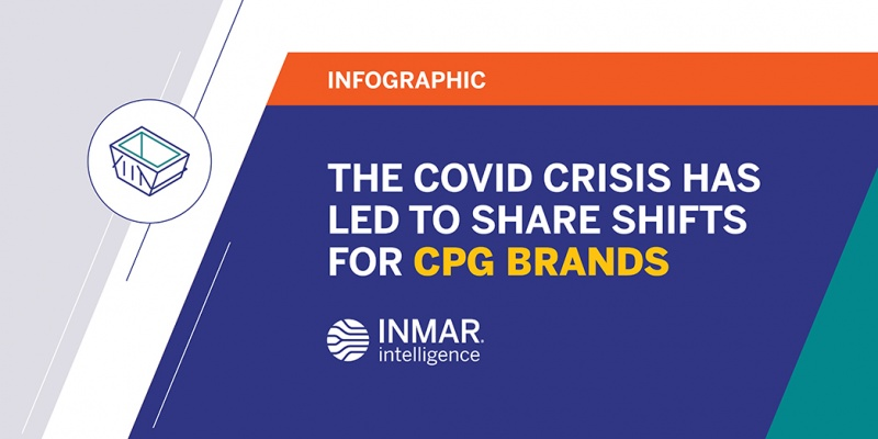 The COVID Crisis has led to Share Shifts for CPG Brands