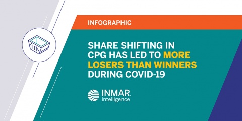 Share Shifting in CPG has Led to More Losers than Gainers During COVID-19